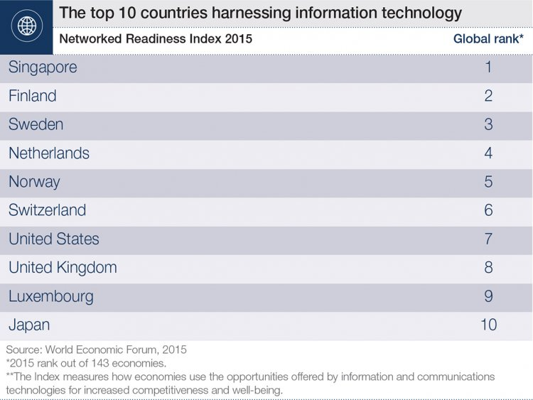 WEF report highlights digital divide amongst world powers