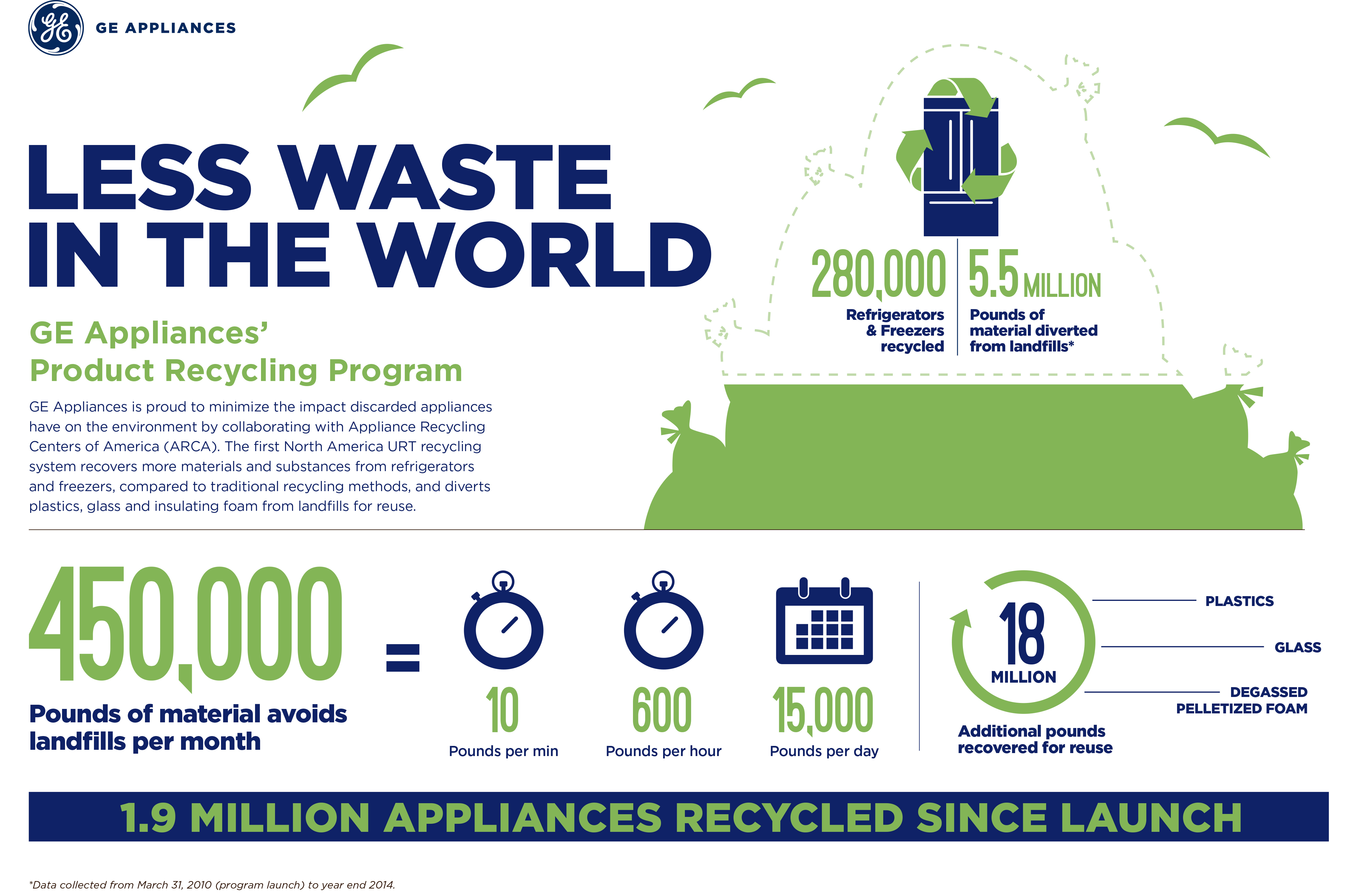 Private Retailer Spichers Appliance opts to recycle responsibly