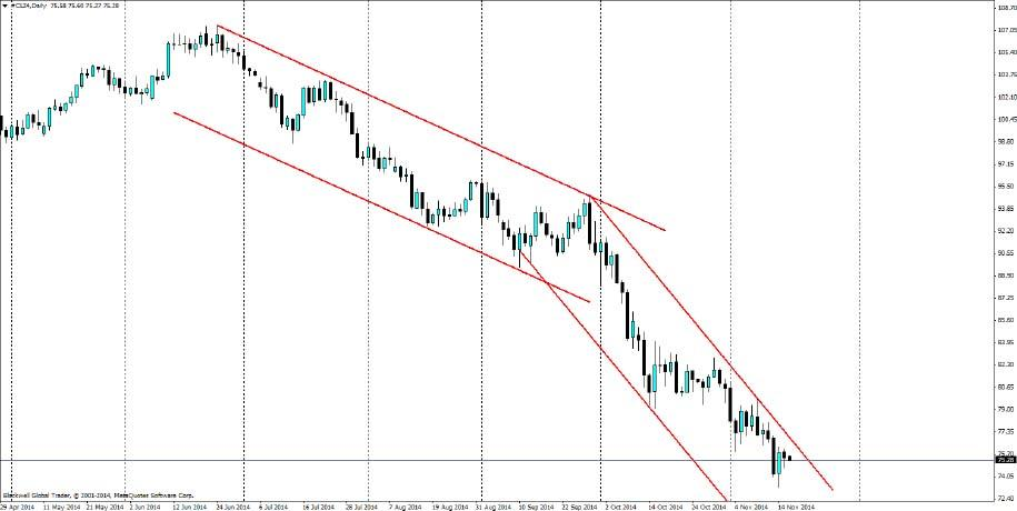 Crude oil futures- sustained oil price not happening anytime soon.