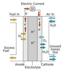 Molecular fuel catalysts promises higher efficiency for fuel cell technologies
